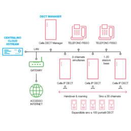 Cordless e sistemi Dect XStream